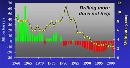 graph of net oil discovery minus production - shows that the world's net oil budget went into the red in about 1980; also shows that higher levels of drilling in the 1980s did nothing to stop the oil deficit